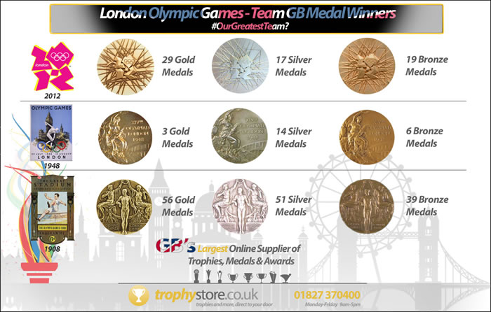 London Olypics Medals Table